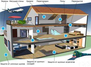 Звукоизоляция частного дома