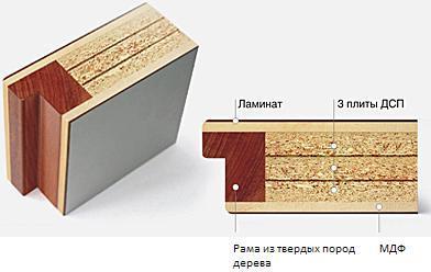 звукоизолирующие двери Севастополь
